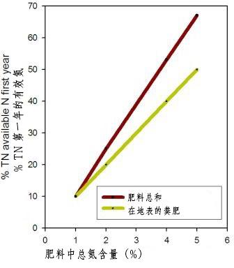 畜禽粪便在有机生产中的作用