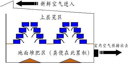 多层养殖设施堆肥系统